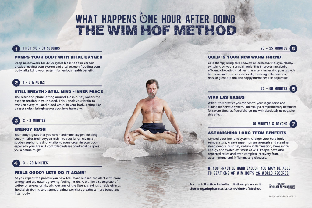 wim hof method - 1 hour after